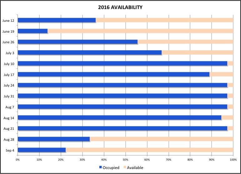 2016Availability-Jun