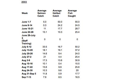 catchdata-2003