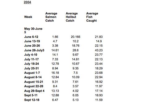 catchdata-2004
