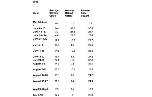 catchdata-2005